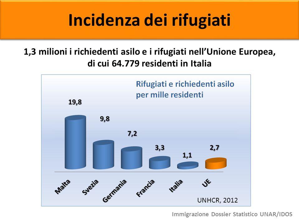 Incidenza dei rifugiati