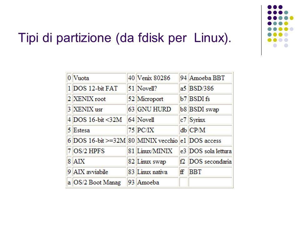 Tipi di partizione (da fdisk per Linux).