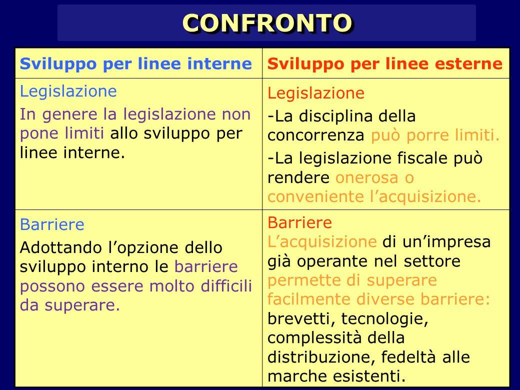 CONFRONTO Sviluppo per linee interne Sviluppo per linee esterne