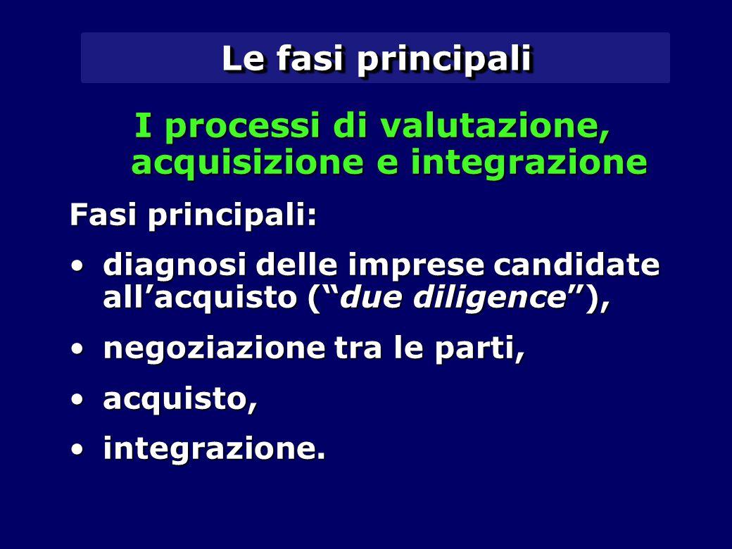 I processi di valutazione, acquisizione e integrazione