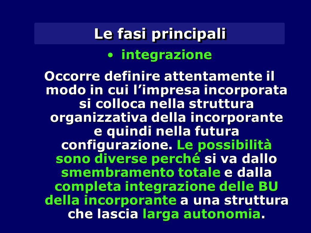Le fasi principali integrazione