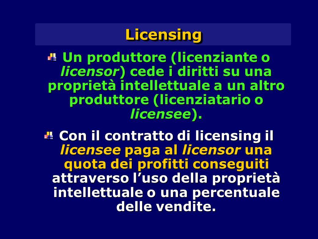 Licensing Un produttore (licenziante o licensor) cede i diritti su una proprietà intellettuale a un altro produttore (licenziatario o licensee).