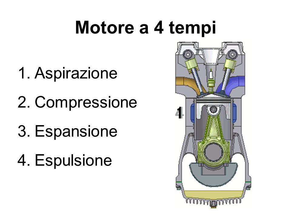 Motore a 4 tempi Aspirazione Compressione Espansione Espulsione