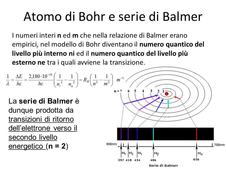 Atomo di Bohr e serie di Balmer