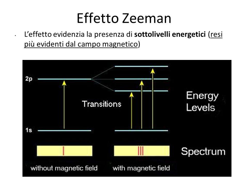 2828 Effetto Zeeman.