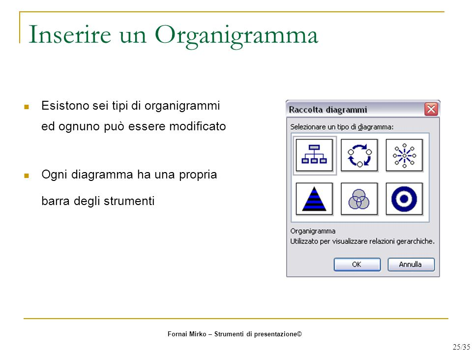 Inserire un Organigramma