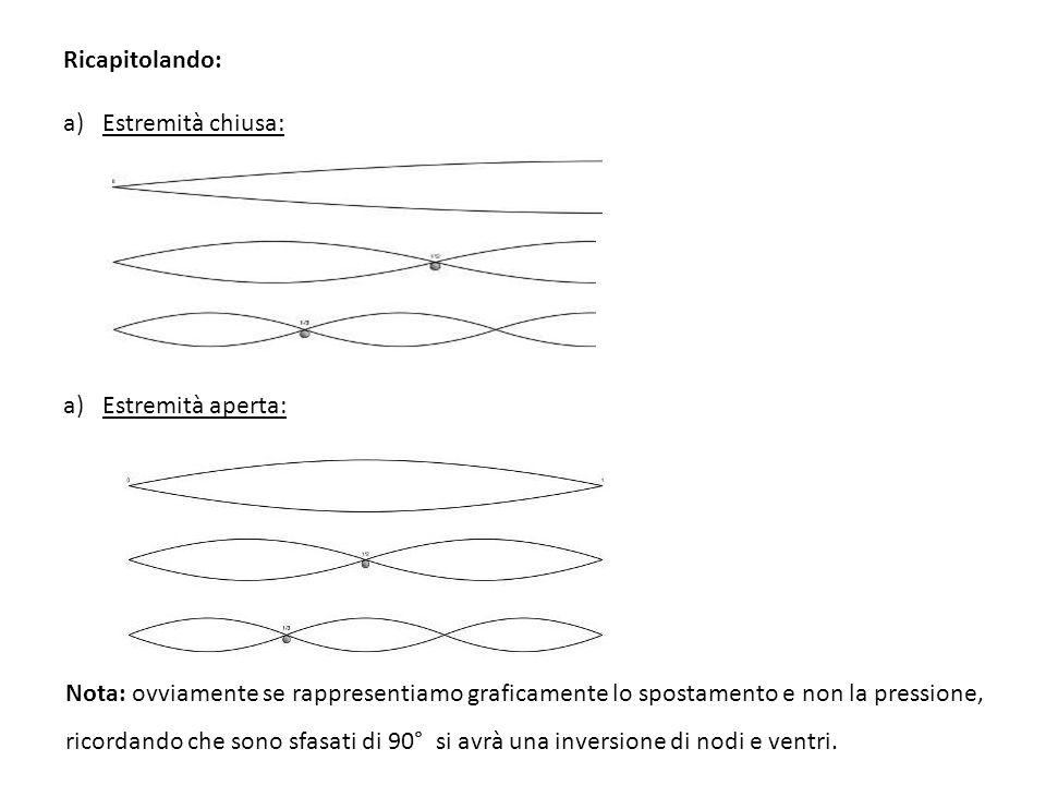 Ricapitolando: Estremità chiusa: Estremità aperta: Nota: ovviamente se rappresentiamo graficamente lo spostamento e non la pressione,