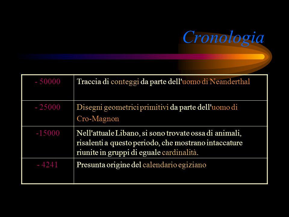 Cronologia - 50000. Traccia di conteggi da parte dell uomo di Neanderthal. - 25000. Disegni geometrici primitivi da parte dell uomo di.