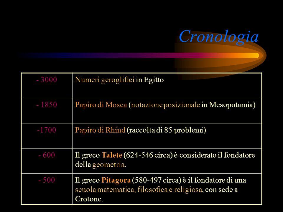 Cronologia - 3000 Numeri geroglifici in Egitto - 1850