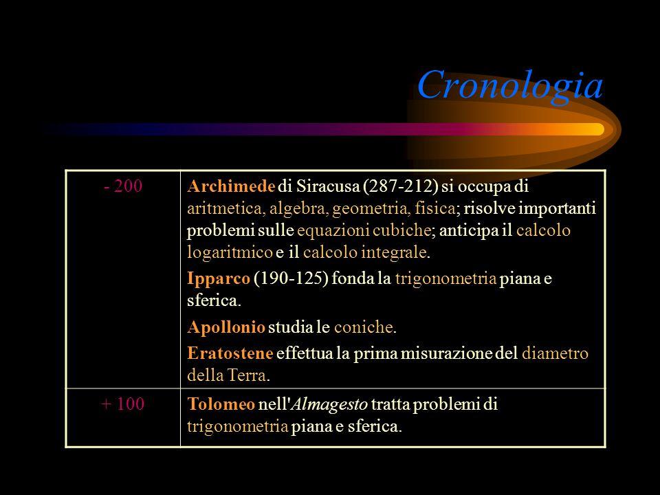 Cronologia - 200.