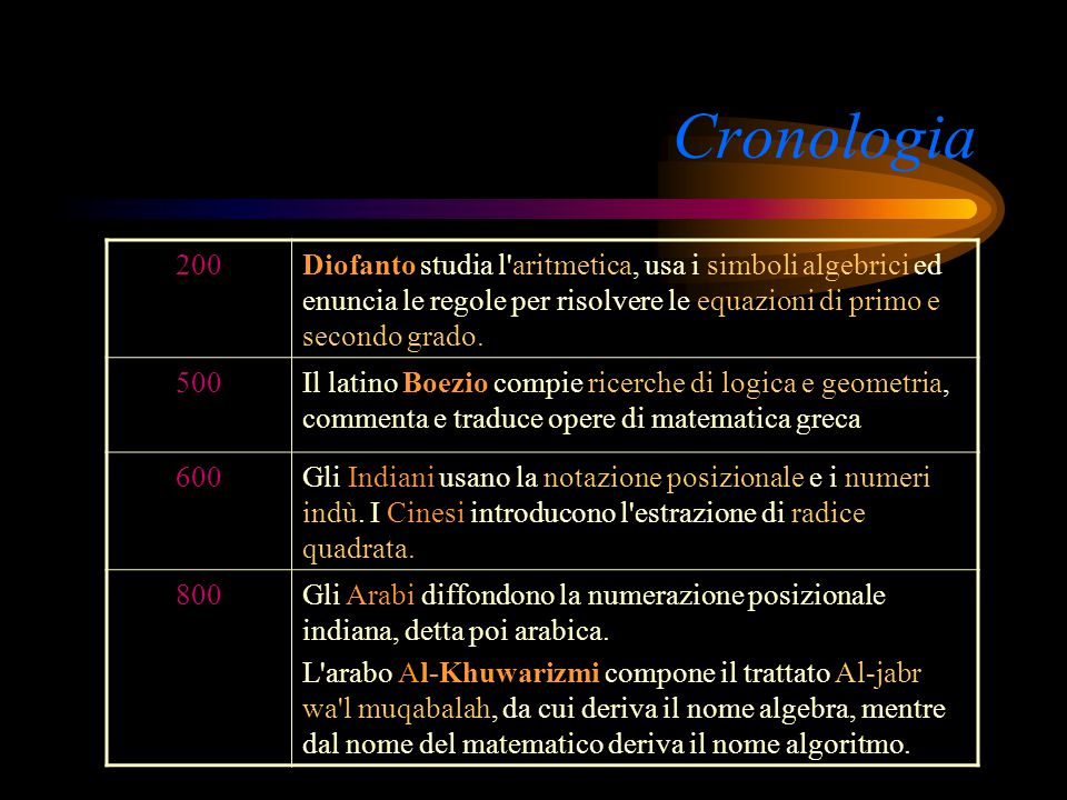 Cronologia 200. Diofanto studia l aritmetica, usa i simboli algebrici ed enuncia le regole per risolvere le equazioni di primo e secondo grado.