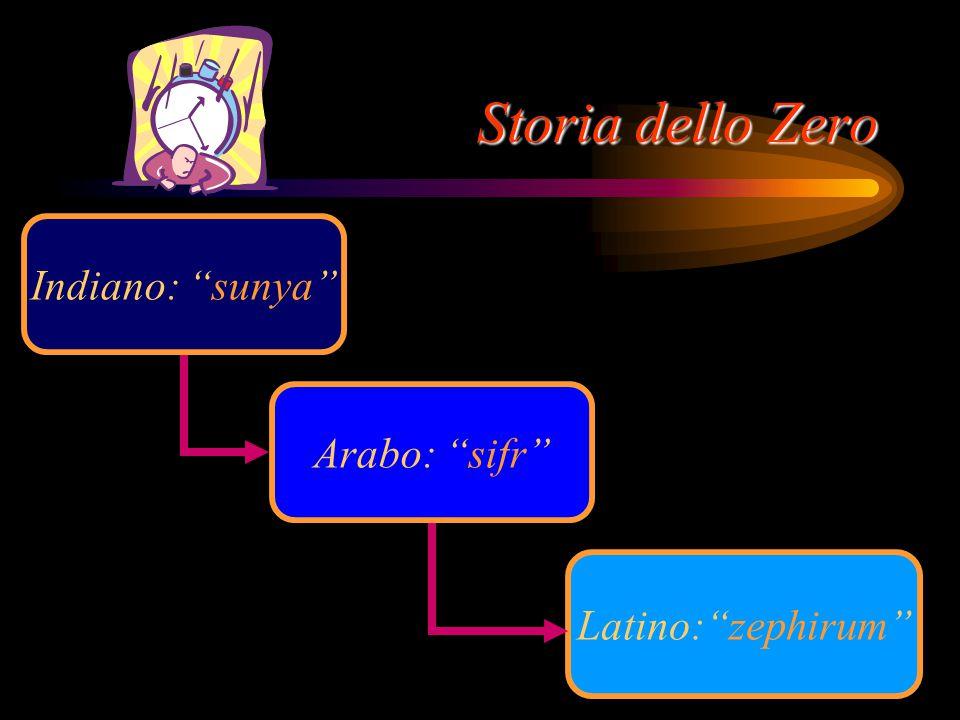 Storia dello Zero Indiano: sunya Arabo: sifr Latino: zephirum