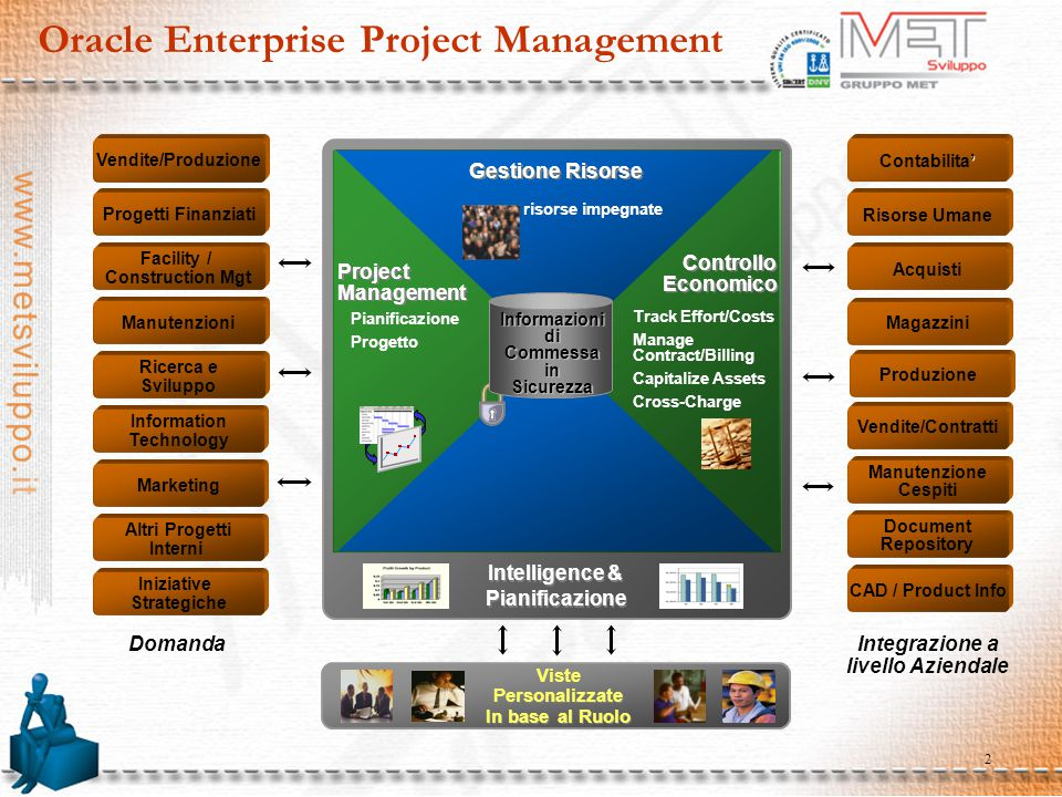 Oracle Enterprise Project Management