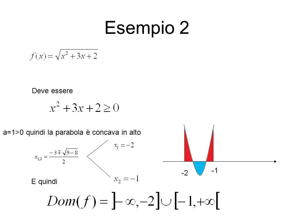 Esempio 2 Deve essere a=1>0 quindi la parabola è concava in alto