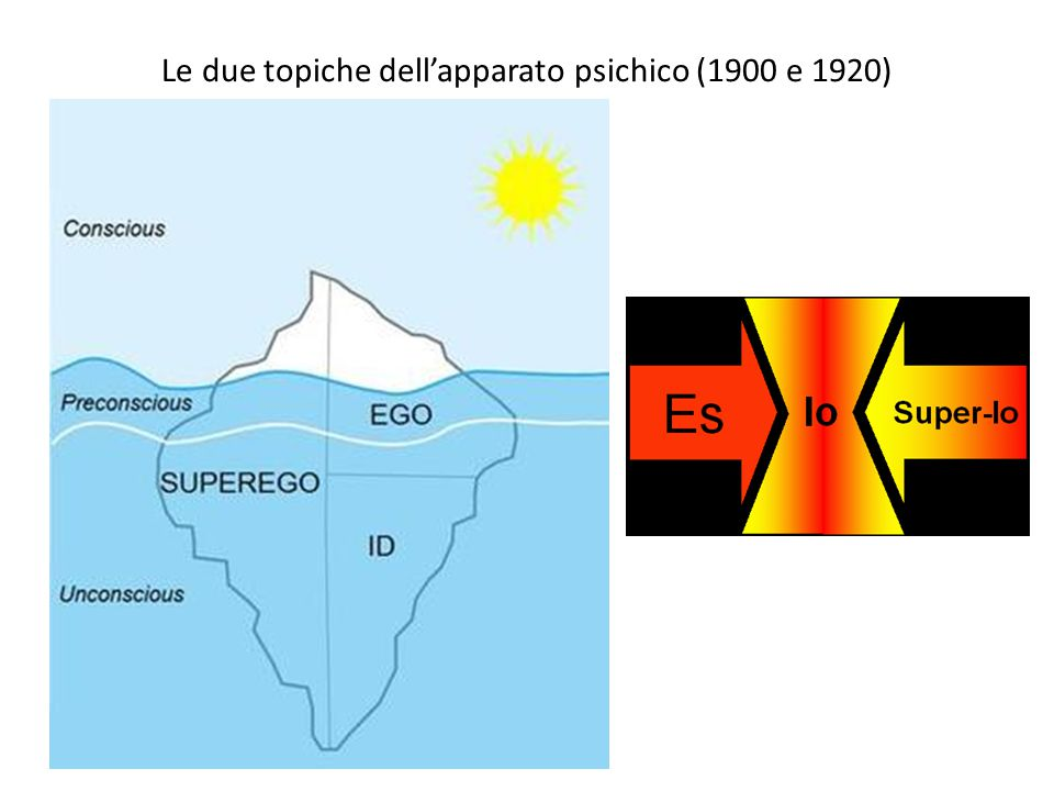 Le due topiche dell'apparato psichico (1900 e 1920)