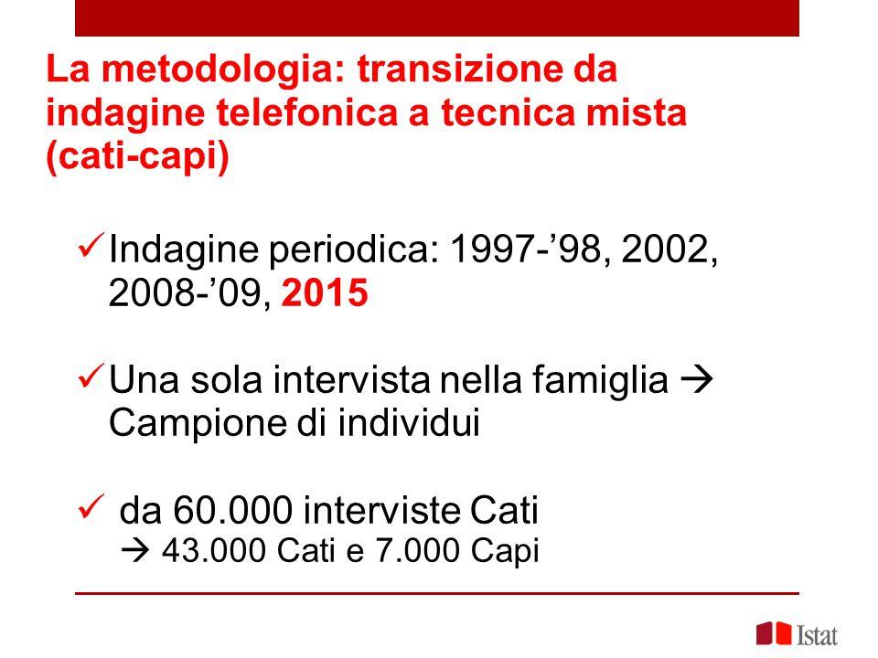 Indagine periodica: 1997-'98, 2002, 2008-'09, 2015