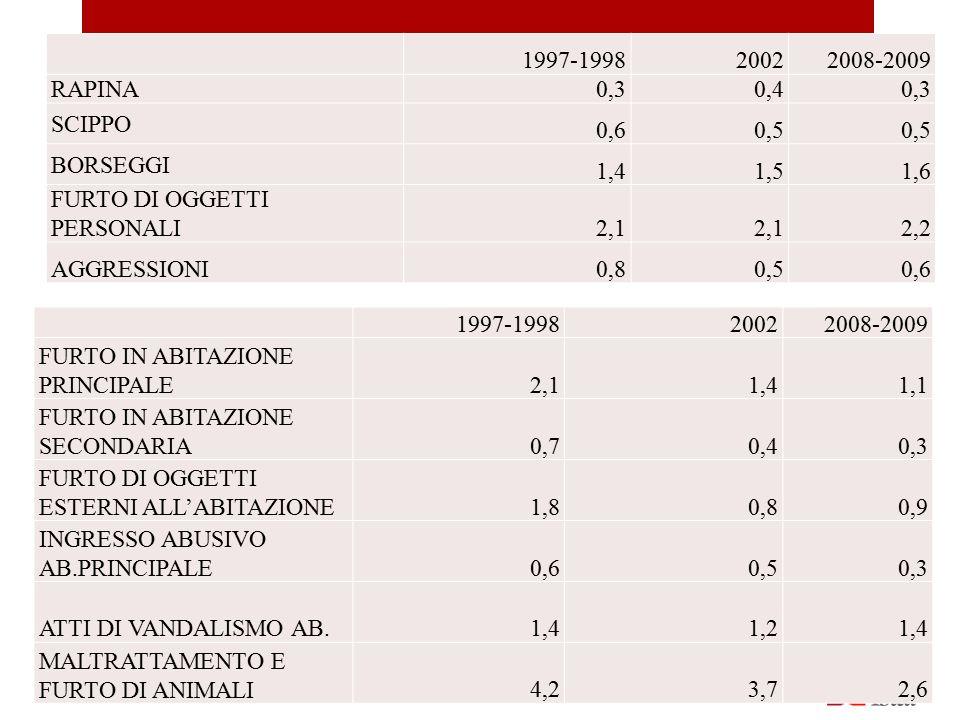 1997-1998. 2002. 2008-2009. RAPINA. 0,3. 0,4. SCIPPO. 0,6. 0,5. BORSEGGI. 1,4. 1,5. 1,6.