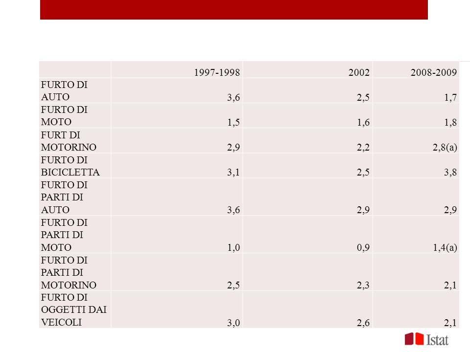 1997-1998. 2002. 2008-2009. FURTO DI AUTO. 3,6. 2,5. 1,7. FURTO DI MOTO. 1,5. 1,6. 1,8.