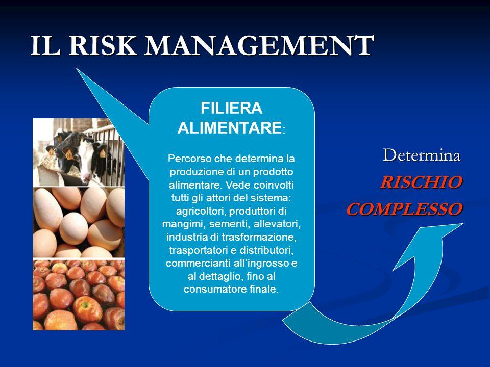 IL RISK MANAGEMENT Determina RISCHIO COMPLESSO FILIERA ALIMENTARE: