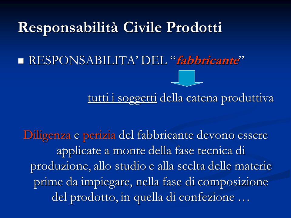 Responsabilità Civile Prodotti