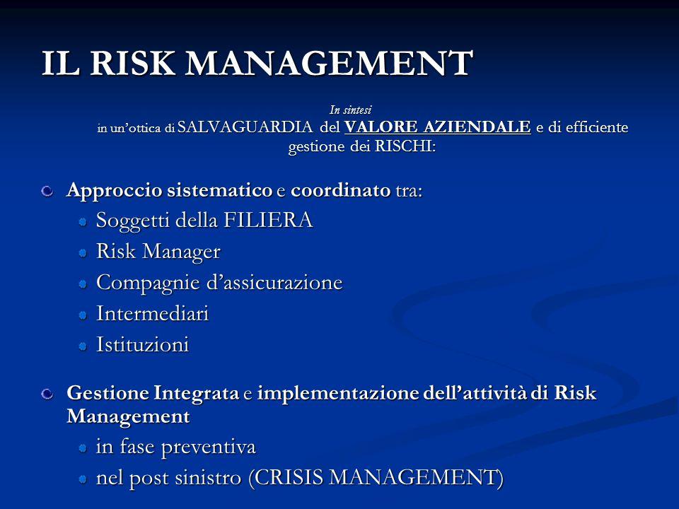 IL RISK MANAGEMENT Soggetti della FILIERA Risk Manager