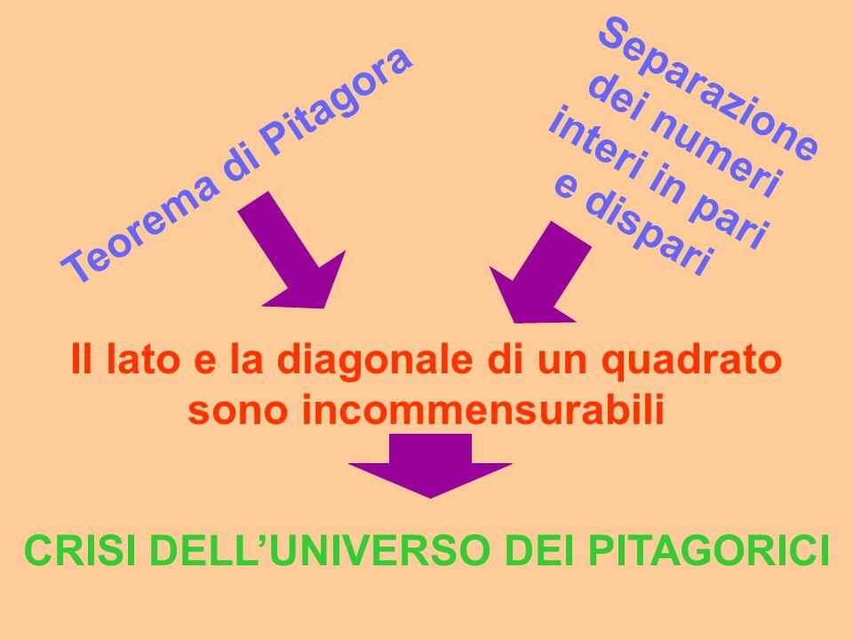 Separazione dei numeri interi in pari e dispari Teorema di Pitagora