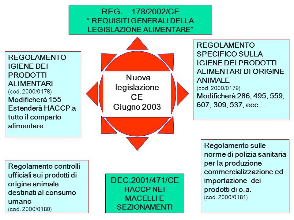 REG. 178/2002/CE CE Giugno 2003 DEC.2001/471/CE