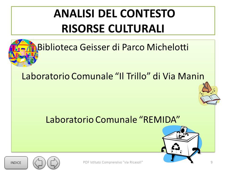 ANALISI DEL CONTESTO RISORSE CULTURALI
