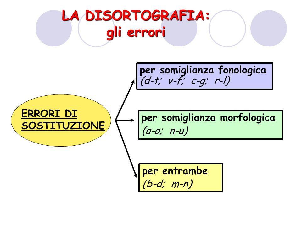 LA DISORTOGRAFIA: gli errori