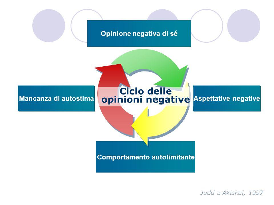 Ciclo delle opinioni negative