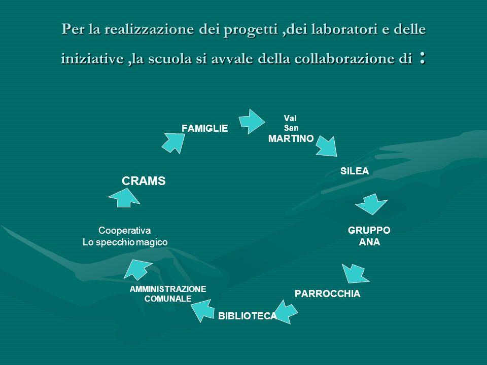 Per la realizzazione dei progetti ,dei laboratori e delle iniziative ,la scuola si avvale della collaborazione di :