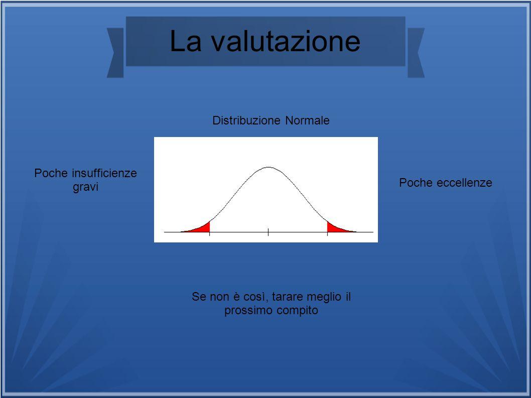 La valutazione Distribuzione Normale Poche insufficienze gravi