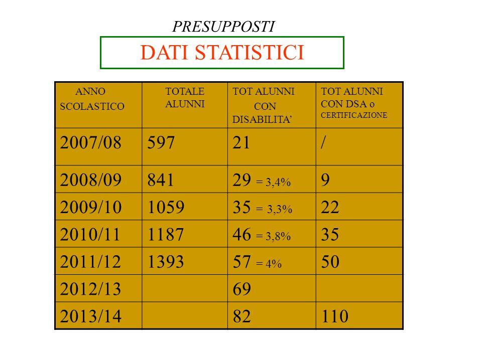 DATI STATISTICI 2007/08 597 21 / 2008/09 841 29 = 3,4% 9 2009/10 1059