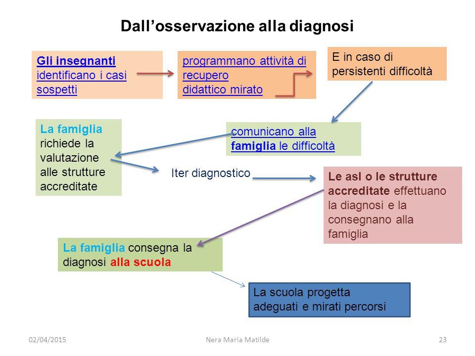 Dall'osservazione alla diagnosi
