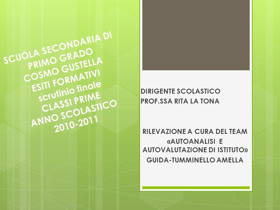 SCUOLA SECONDARIA DI PRIMO GRADO COSMO GUSTELLA ESITI FORMATIVI scrutinio finale CLASSI PRIME ANNO SCOLASTICO 2010-2011