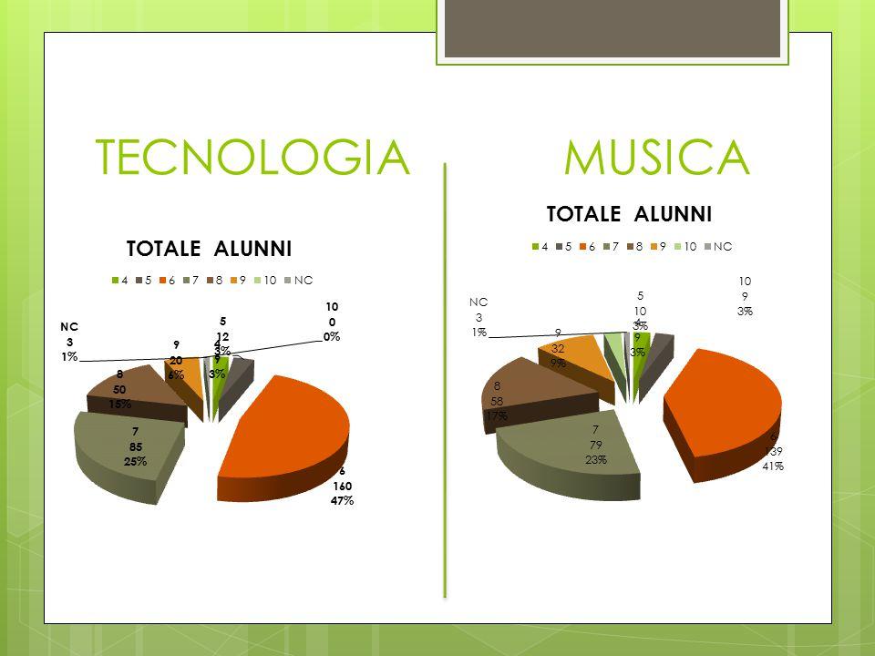 TECNOLOGIA MUSICA