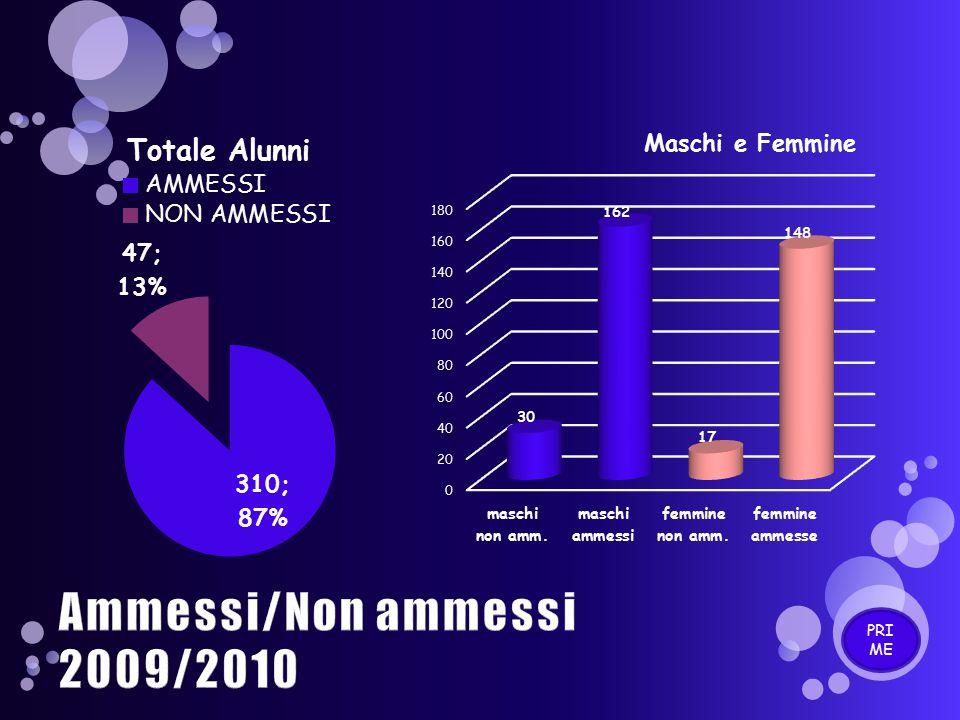 Ammessi/Non ammessi 2009/2010 PRIME