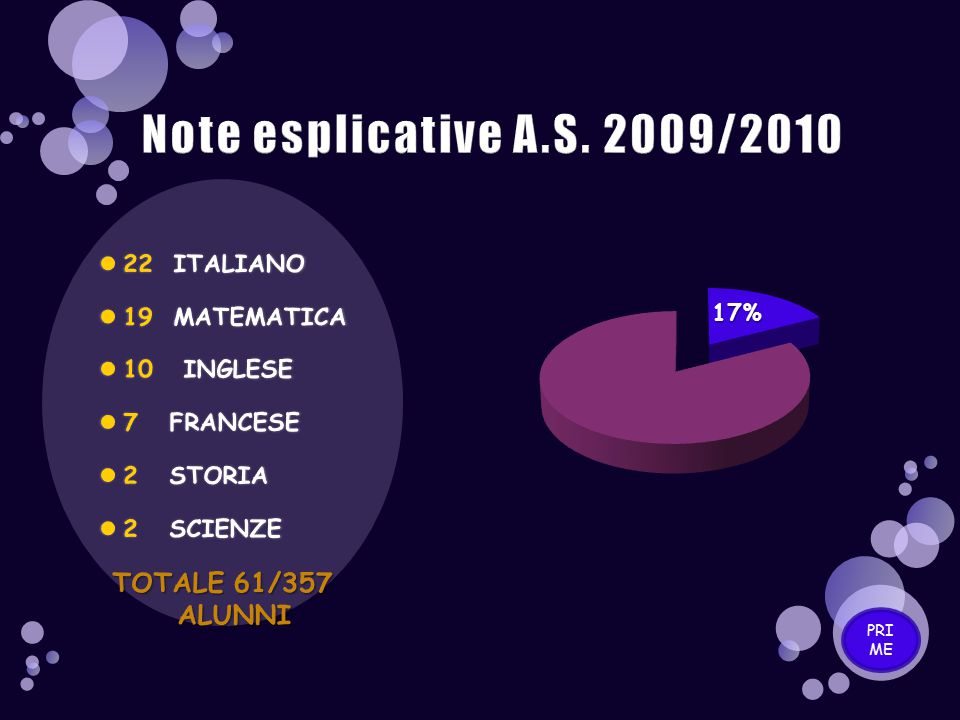 Note esplicative A.S. 2009/2010 TOTALE 61/357 ALUNNI 22 ITALIANO
