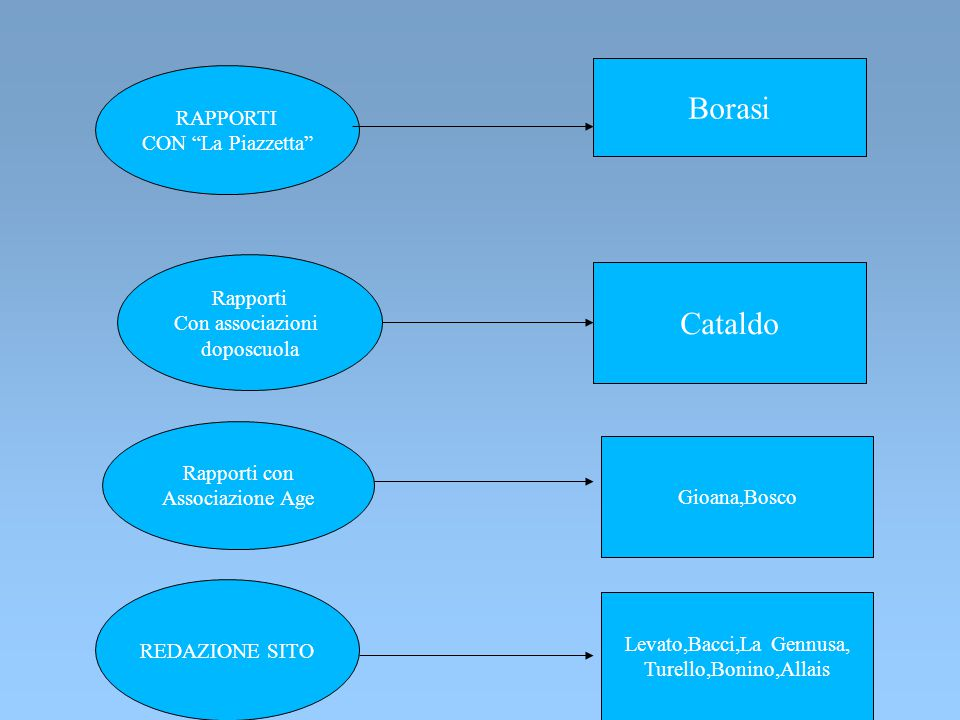Levato,Bacci,La Gennusa,