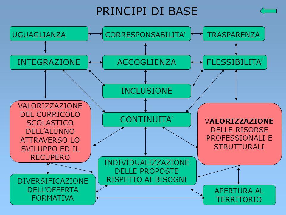 PRINCIPI DI BASE INTEGRAZIONE ACCOGLIENZA FLESSIBILITA' INCLUSIONE