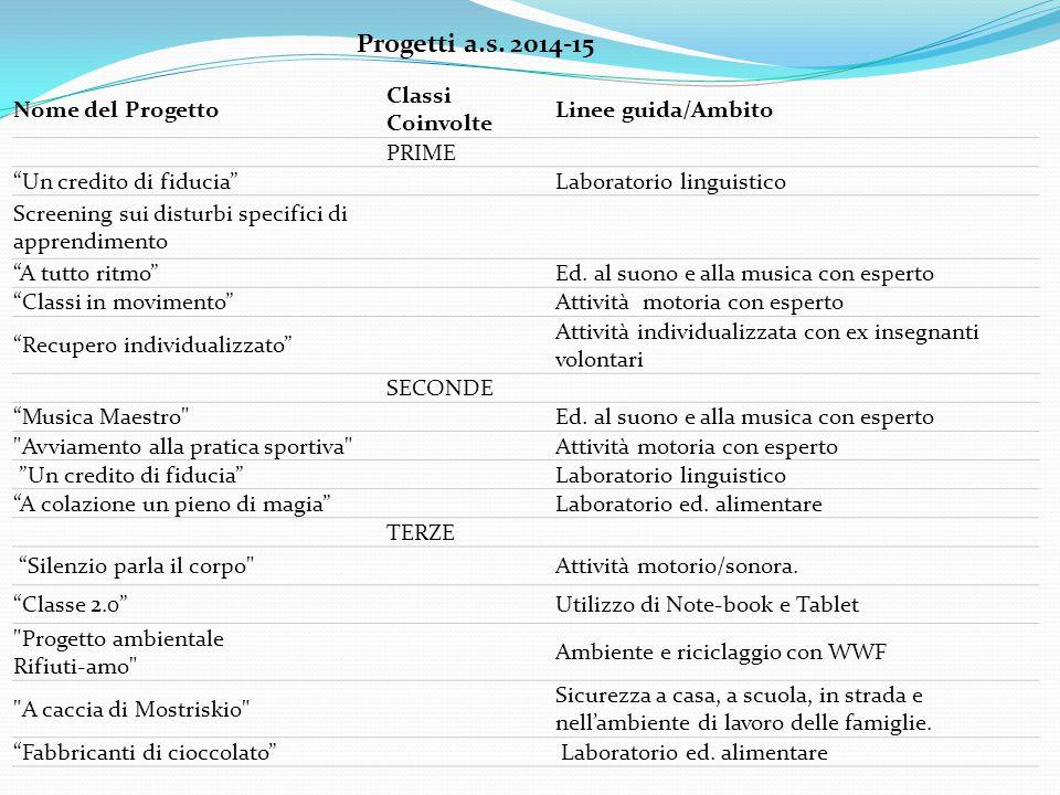 Progetti a.s. 2014-15 Nome del Progetto Classi Coinvolte