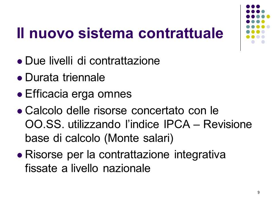 Il nuovo sistema contrattuale