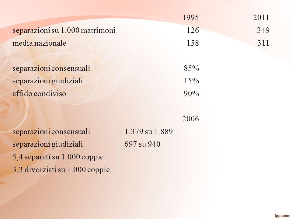 1995 2011. separazioni su 1.000 matrimoni. 126. 349. media nazionale. 158. 311. separazioni consensuali.