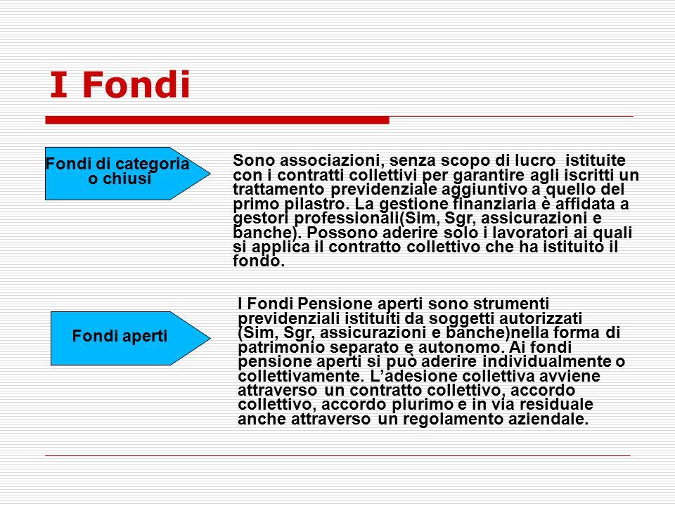 I Fondi Fondi di categoria