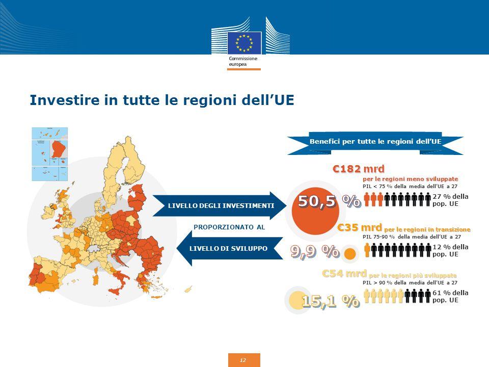 Investire in tutte le regioni dell'UE