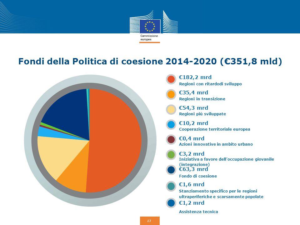 Fondi della Politica di coesione 2014-2020 (€351,8 mld)
