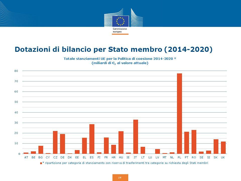 Dotazioni di bilancio per Stato membro (2014-2020)