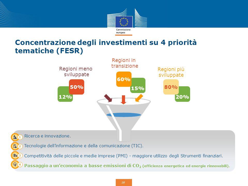 Concentrazione degli investimenti su 4 priorità tematiche (FESR)