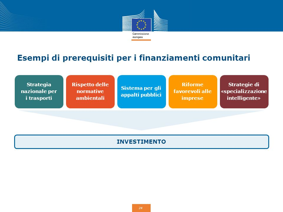 Esempi di prerequisiti per i finanziamenti comunitari