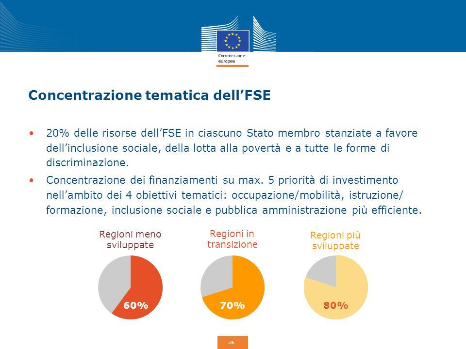 Concentrazione tematica dell'FSE